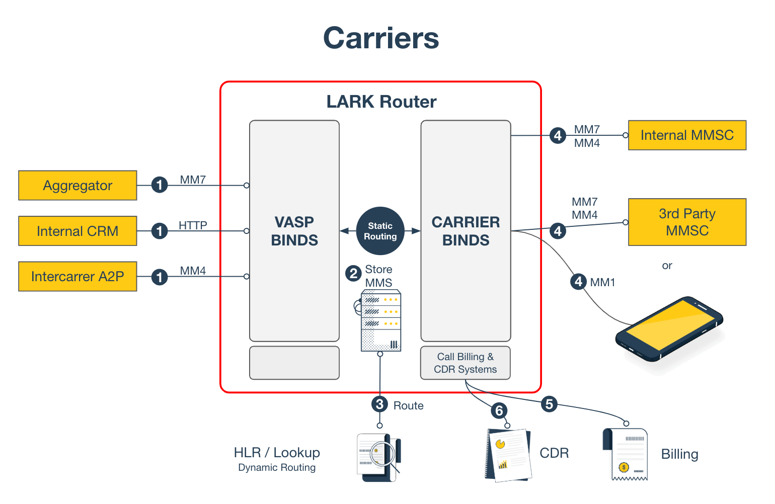 Lark Router for Carriers