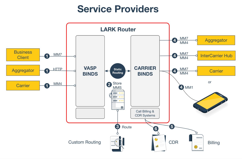Lark Router for Service Providers