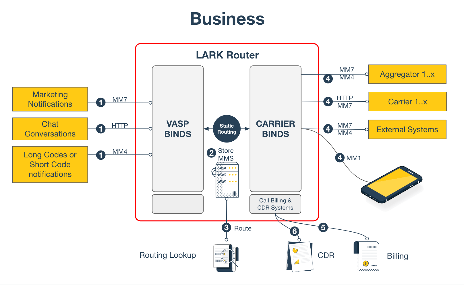 Lark Router for Businesses
