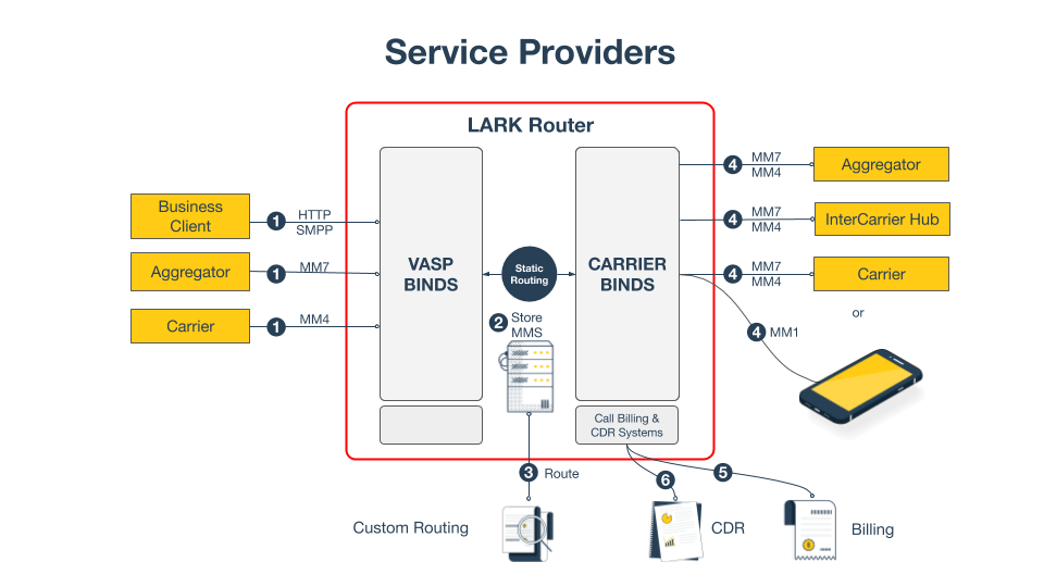 Lark Router for Service Providers